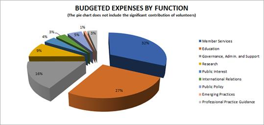 2019-Budgeted-Expenses-by-Function-en